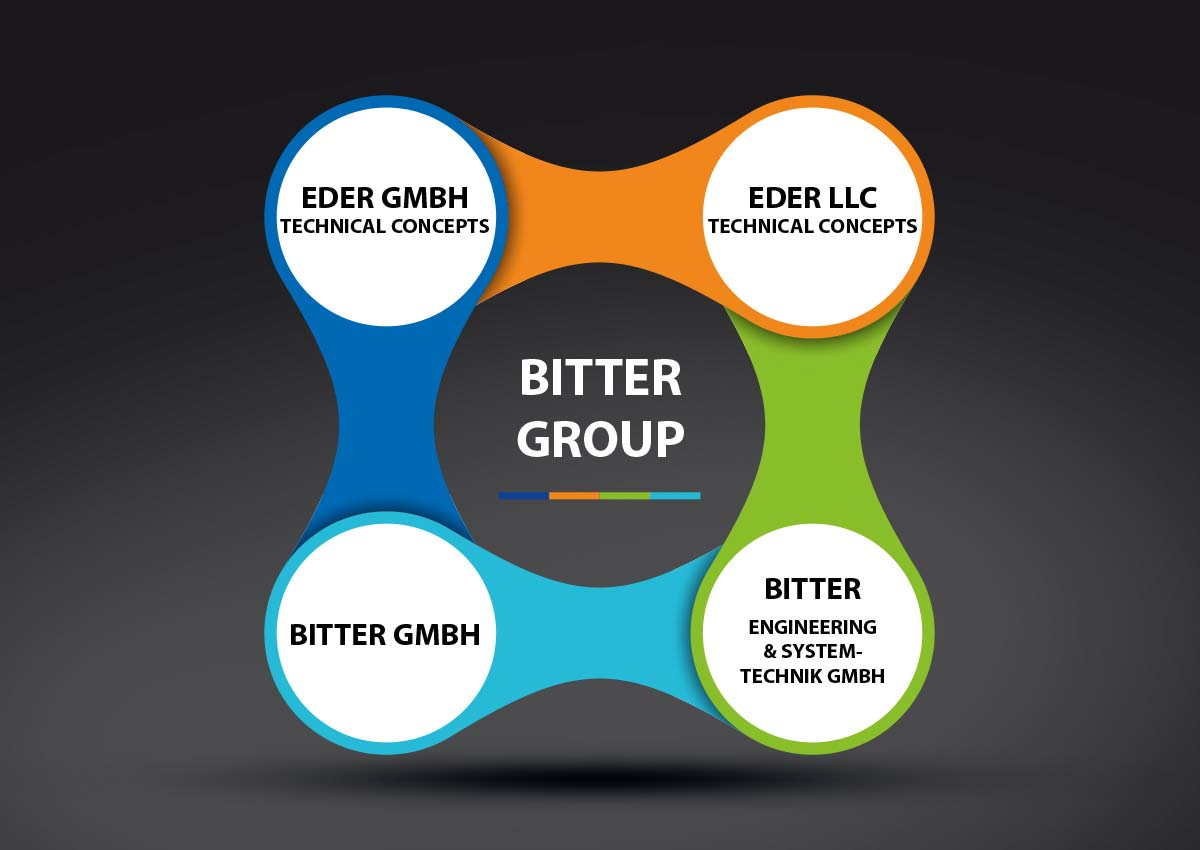 EDER TC BITTER GROUP